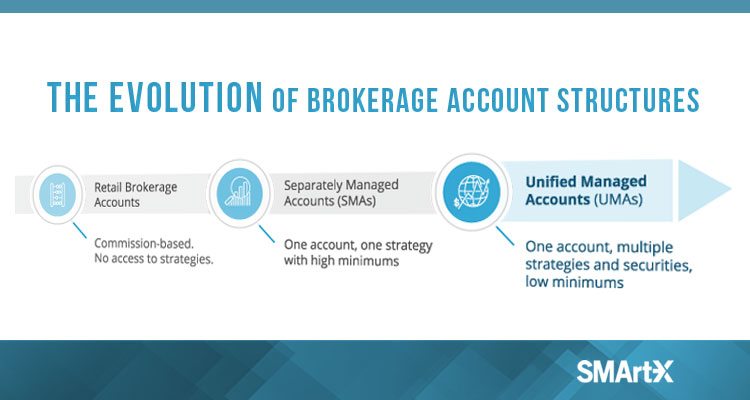 Unified Managed Accounts (UMAs)